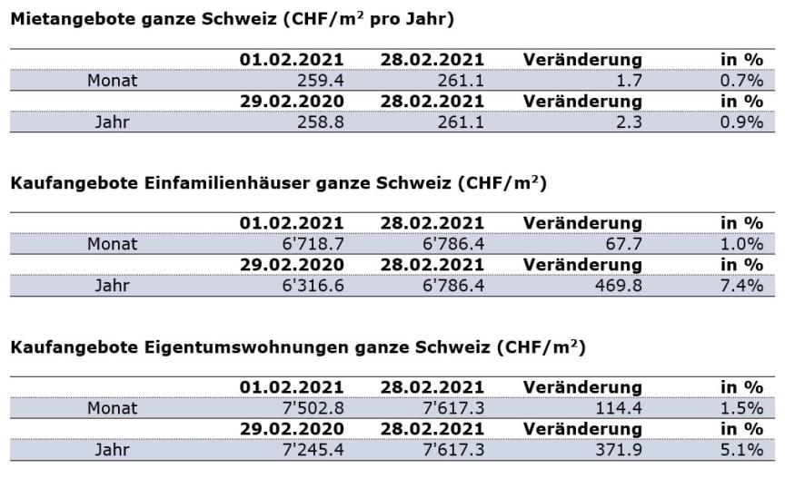 Aktuelle Zahlen Februar-2021_DE_ImmoScout24