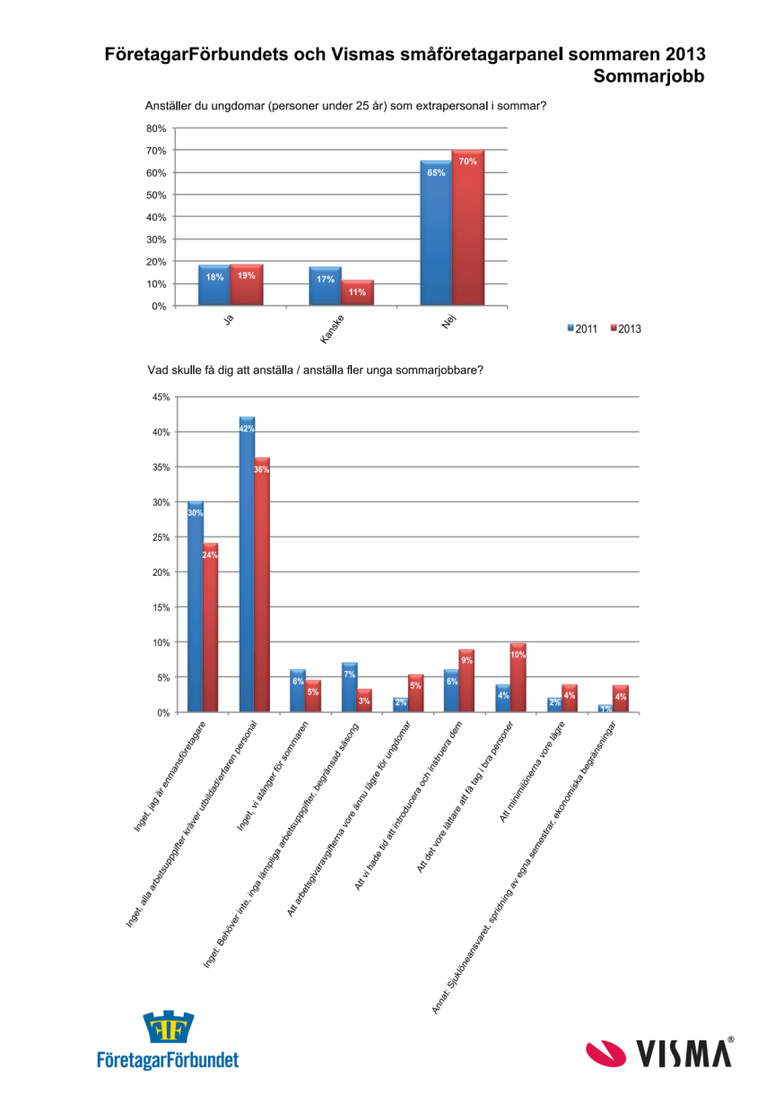 Statistik om sommarjobb 2013