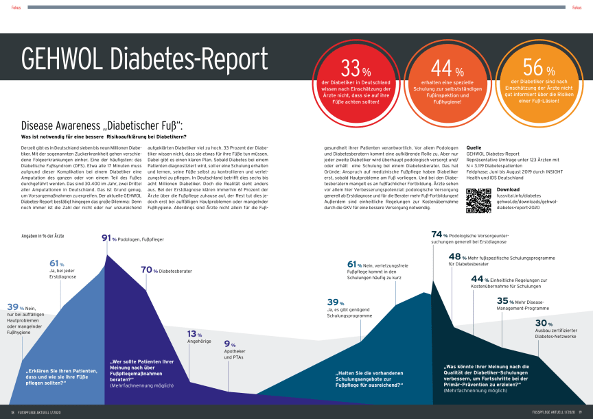 GEHWOL Diabetes-Report 2019/20: Disease Awareness