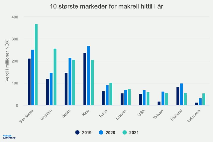 10-strste-markeder-for-m (1).png