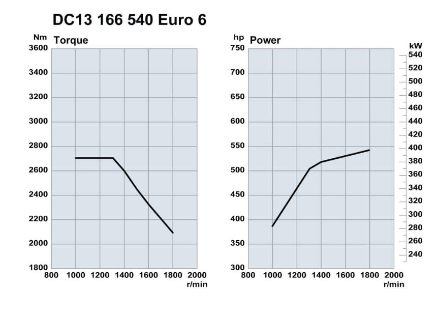 DC13 166 540 Eurp 6