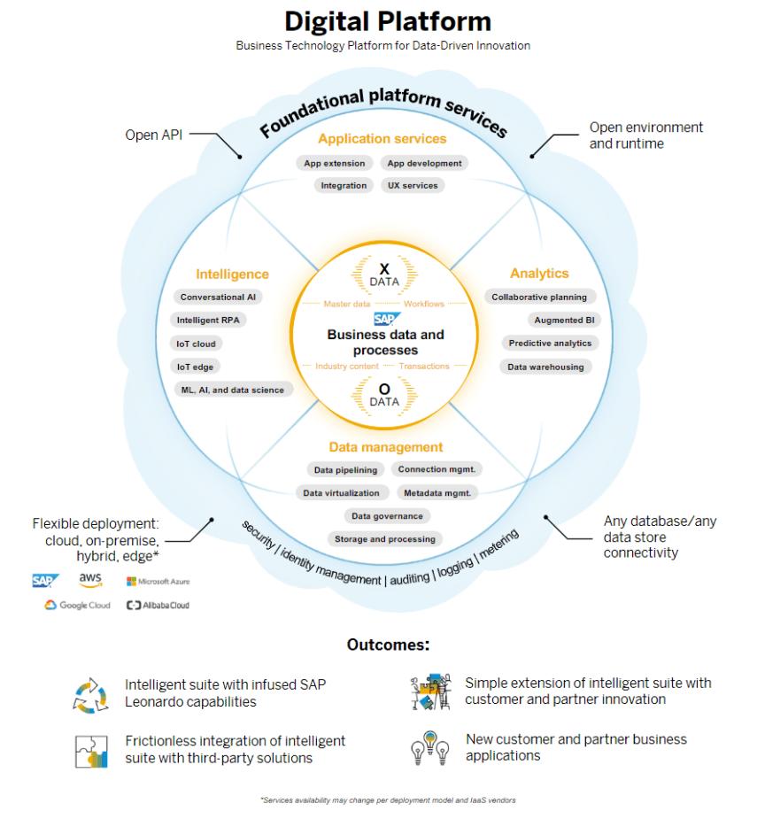 Business Technology Platform for Data-Driven Innovation_SAP_Juergen Mueller