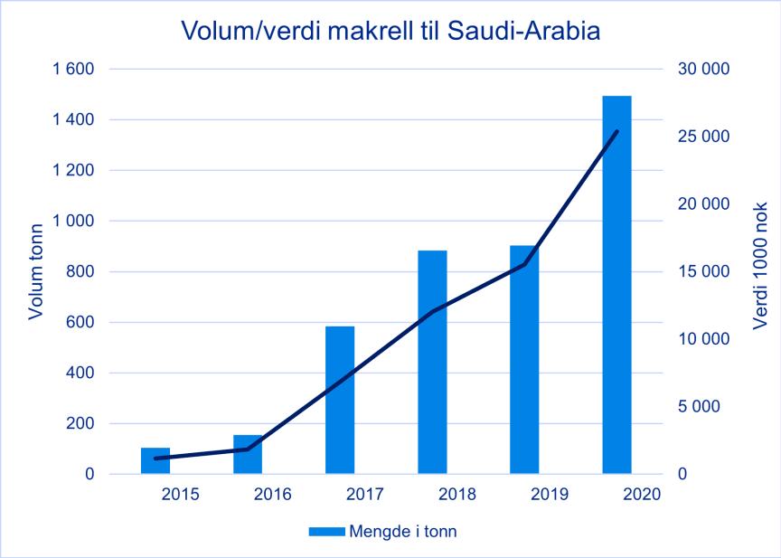 Makrelleksport til Saudi-Arabia