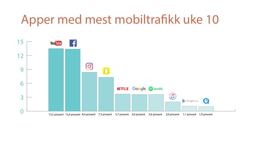 Apper med mest mobiltrafikk uke 10