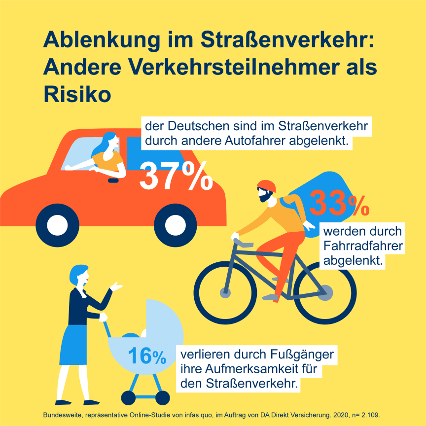 DA Direkt Illustrationen Studie Ablenkung im Straßenverkehr2020 Frage 04