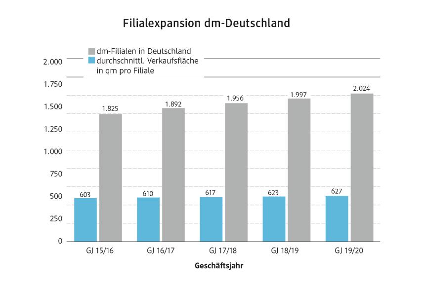 Filialexpansion dm-Deutschland 2019/20