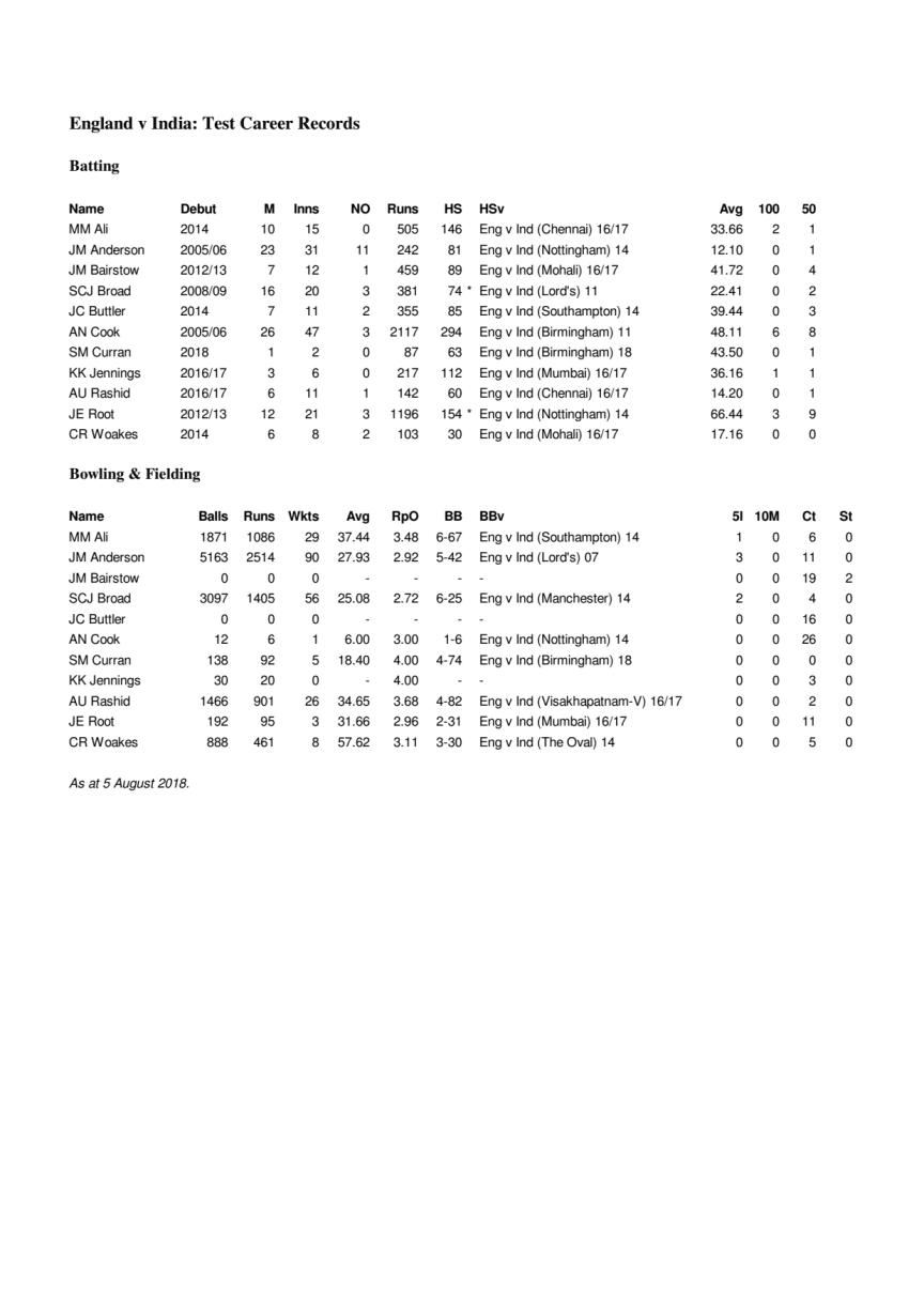 England Career Test Stats v India