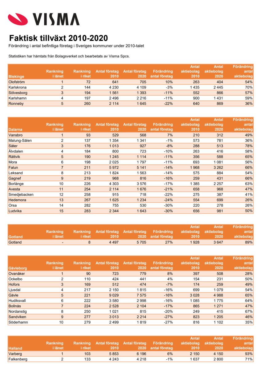 Faktisk tillväxt 2010-2020