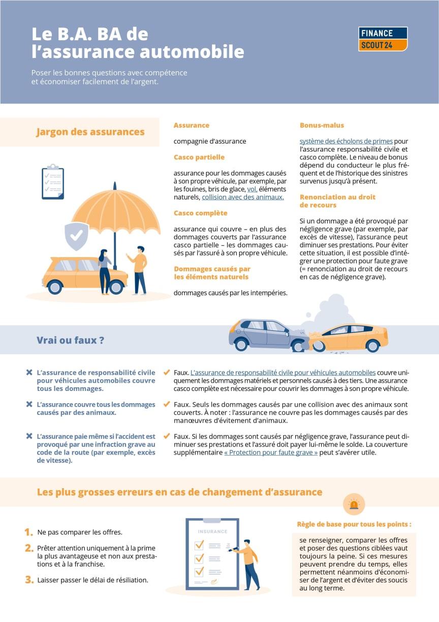FinanceScout24 Le B.A. BA de l'assurance automobile_A4_final_FR.jpg