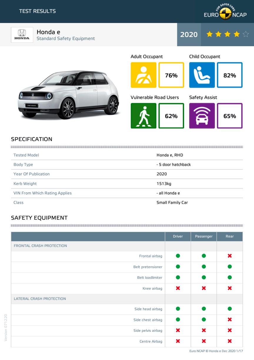 Honda E Euro NCAP datasheet December 2020