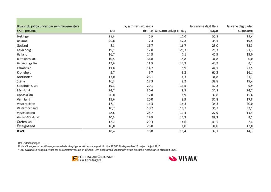 Sveriges småföretagare ständigt uppkopplade, statistik 2015