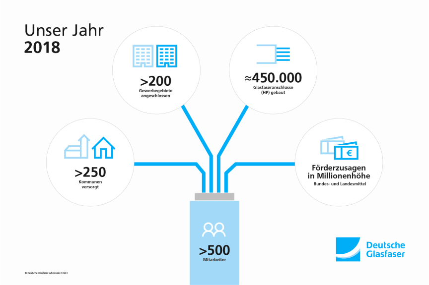 Das Deutsche Glasfaser 2018