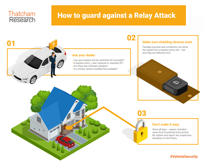 How to guard against a Relay Attack