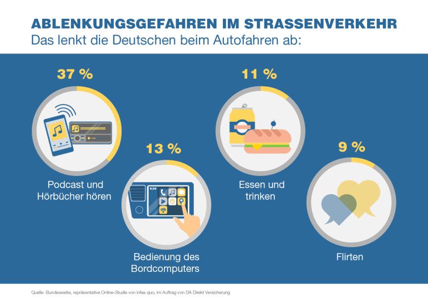 Mehr als ein Drittel (37%) der deutschen Autofahrer sind durch Podcast und Hörbuch abgelenkt.
