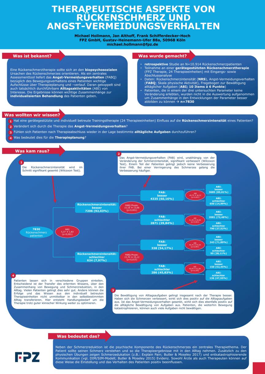 """Poster """"Therapeutische Aspekte von Rückenschmerz und Angst-Vermeidungsverhalten"""""""