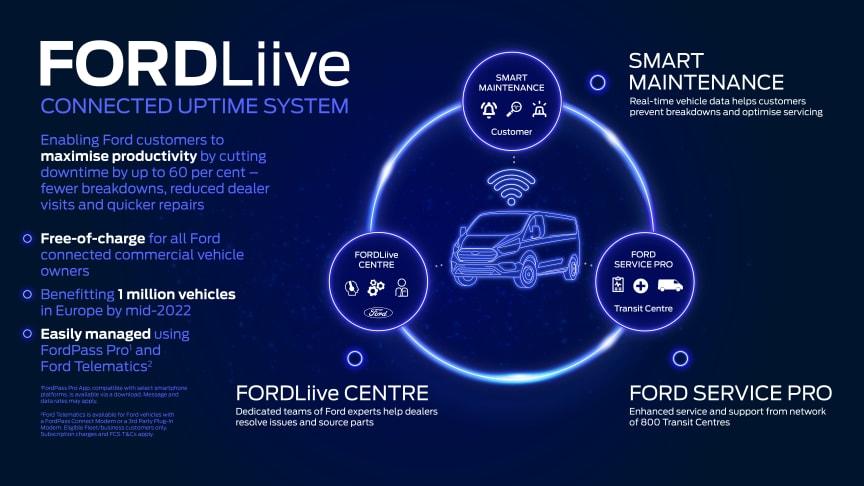 FORDLiive_Infographic_EU