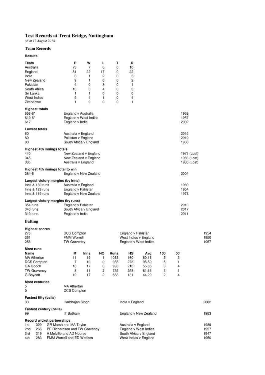 Nottingham Test records