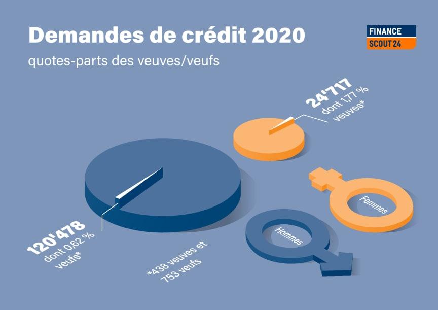 Grafik Kreditanfragen_FR_FinanceScout24