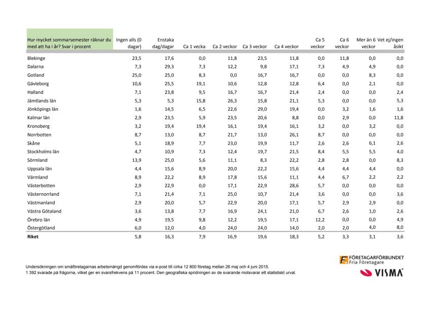 Semester och småföretagare 2015, statistik