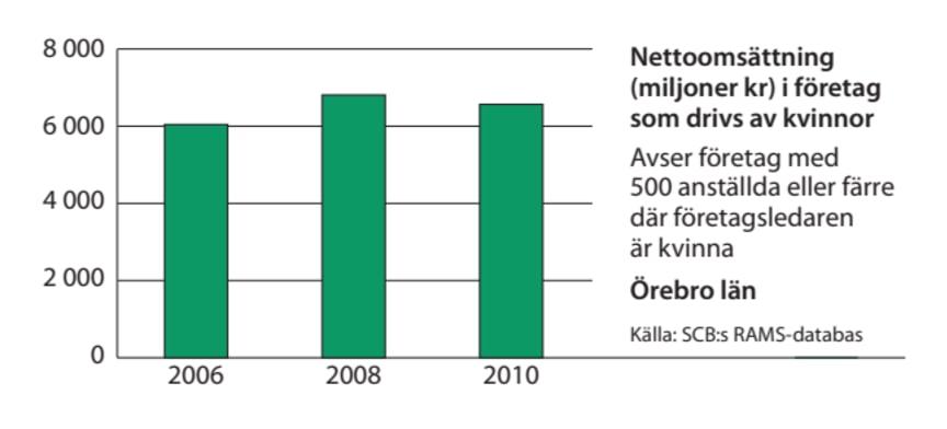 Örebro omsättning