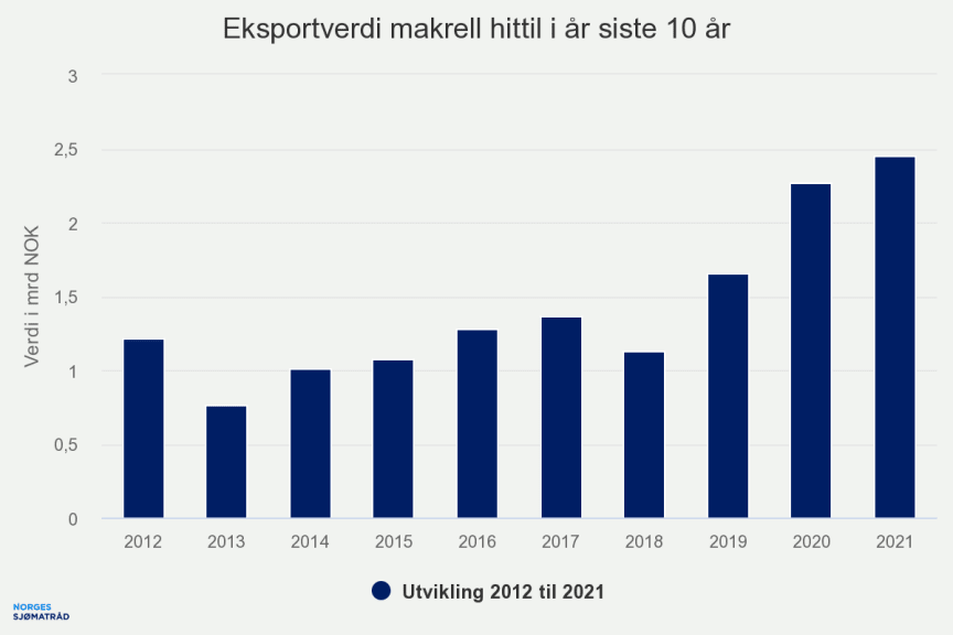 eksportverdi-makrell-hit.png