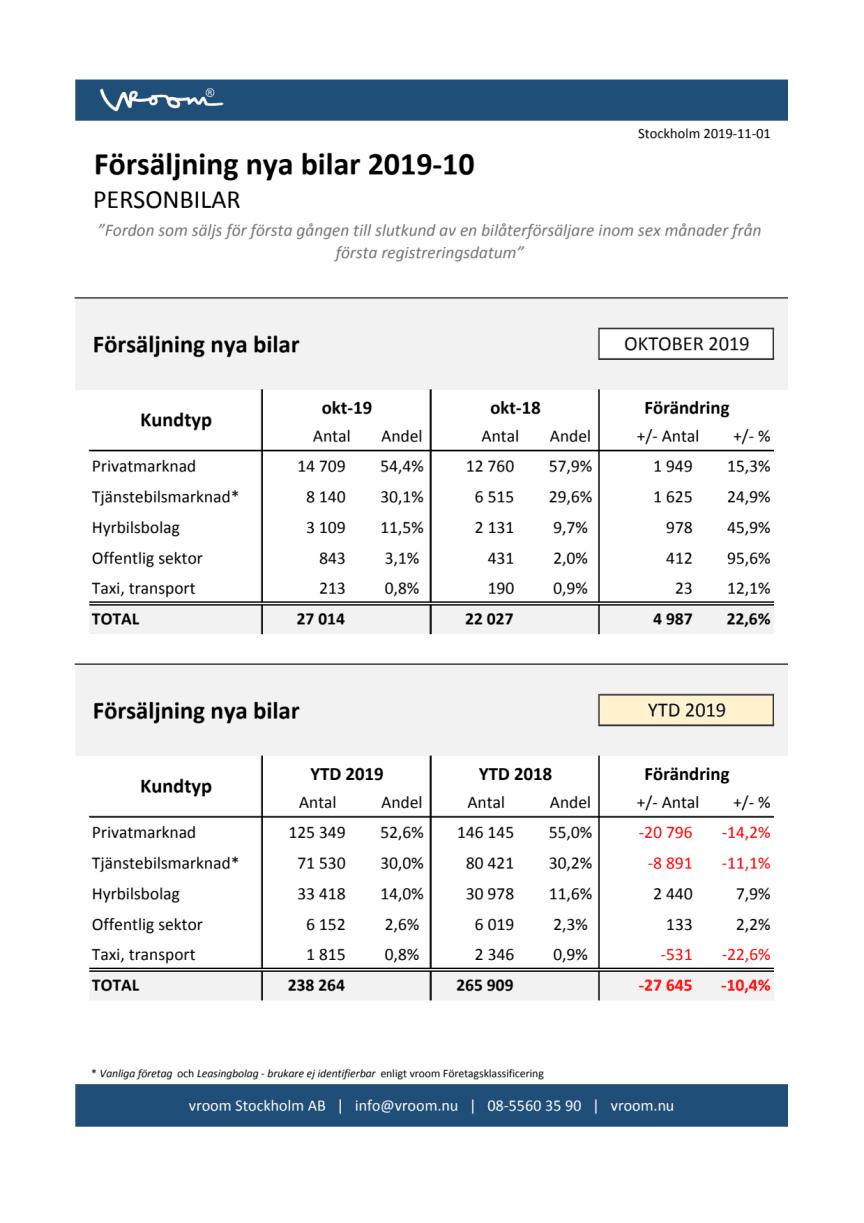 Försäljning nya bilar PB 2019-10