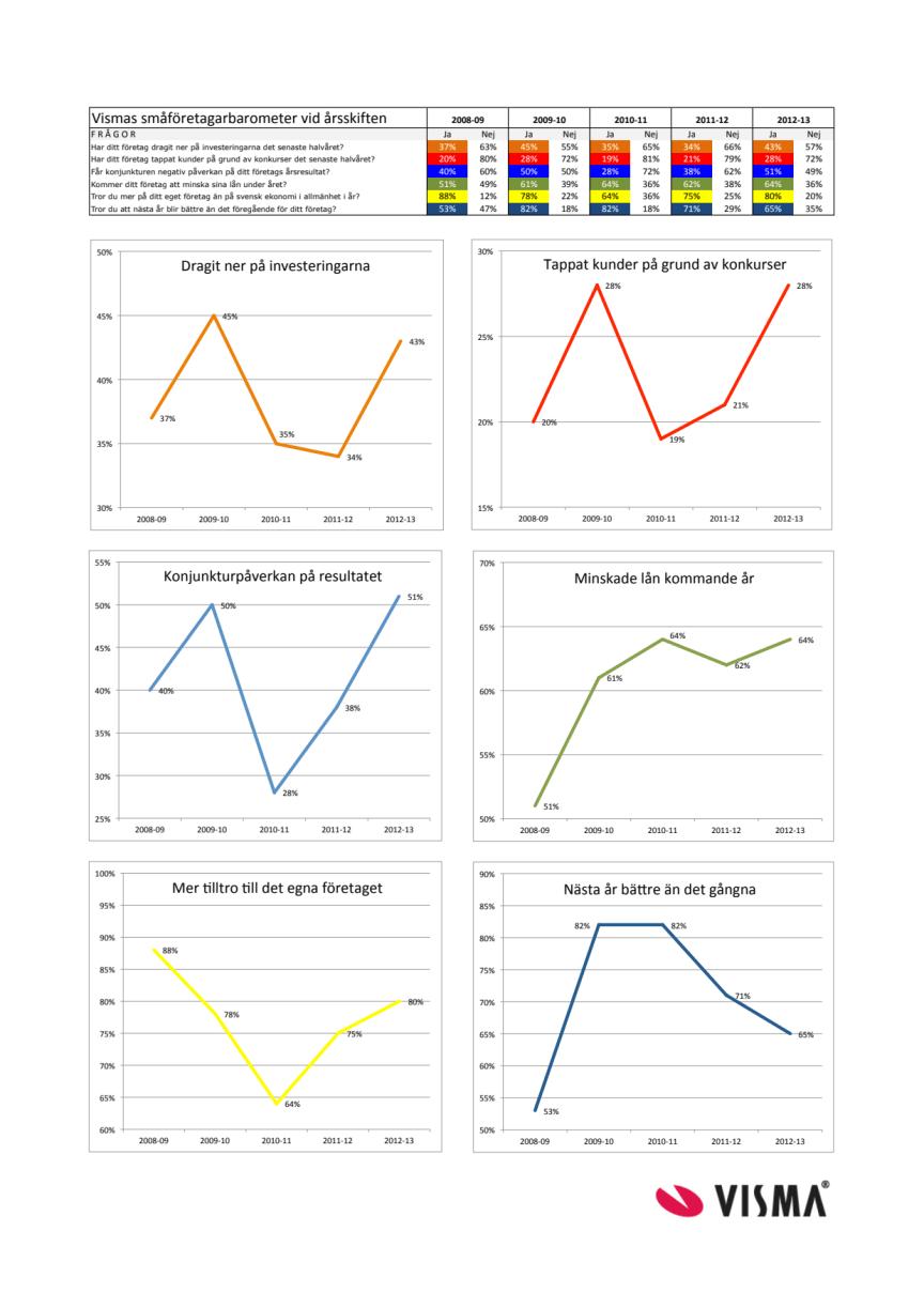 Vismas småföretagarbarometer årsskiftet 2012-2013