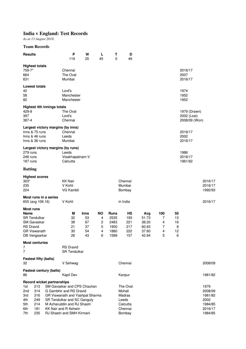 India v England Test Records