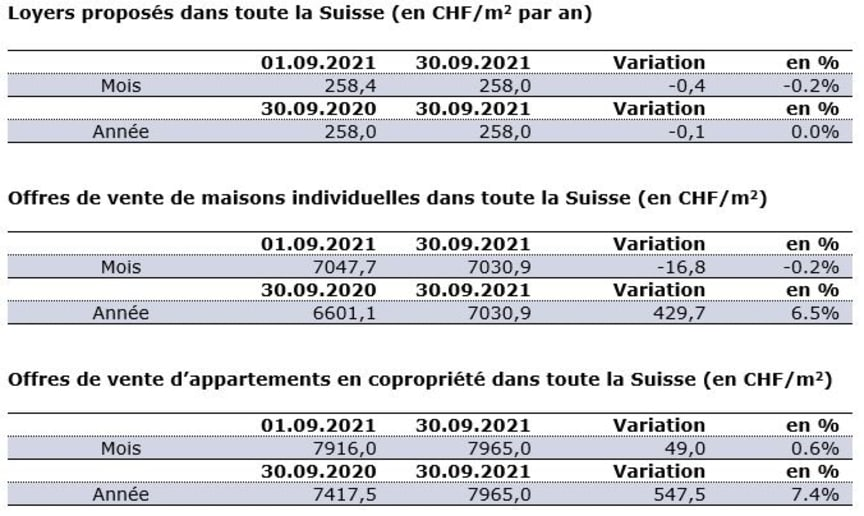 Chiffres actuels_FR_Septembre21_ImmoScout24.JPG