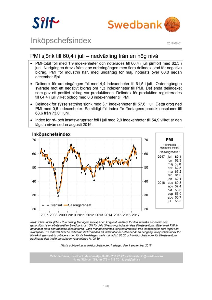 PMI sjönk till 60,4 i juli – nedväxling från en hög nivå