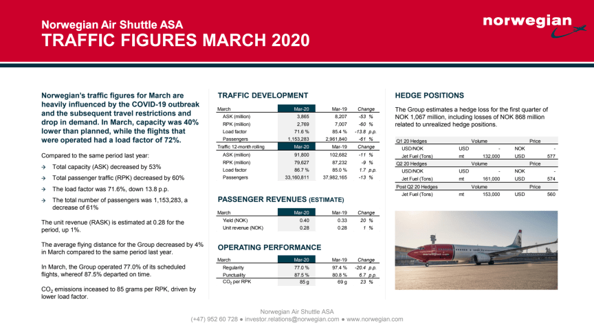 Norwegian, liikennetiedot, maaliskuu 2020