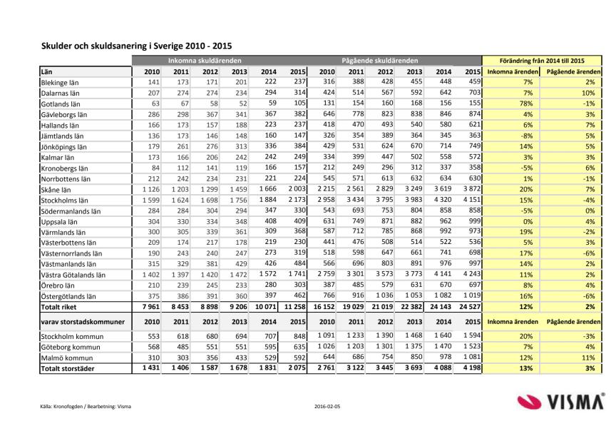 Länsvis statistik, Skulder och skuldsanering 2015