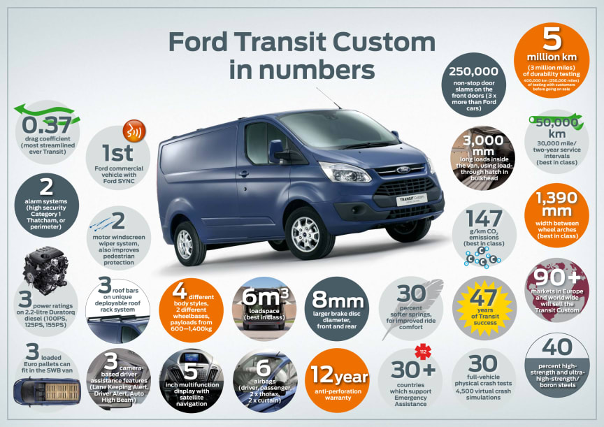FORD TRANSIT CUSTOM IN NUMBERS