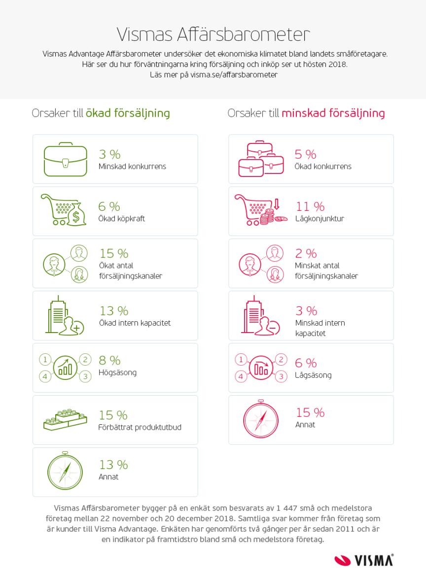Visma Affärbarometern - Hösten 2018 - Orsaker
