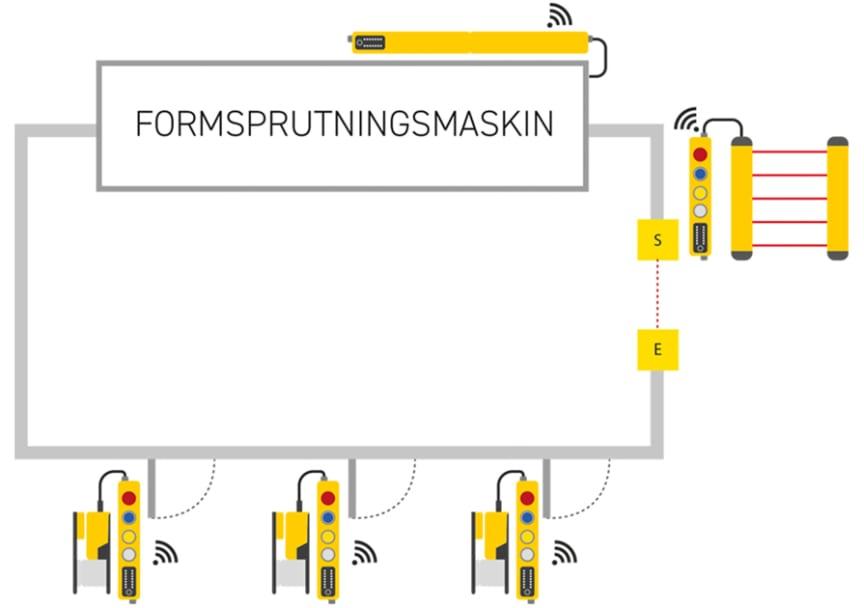 SSP_exempel_inkoppling_maskin