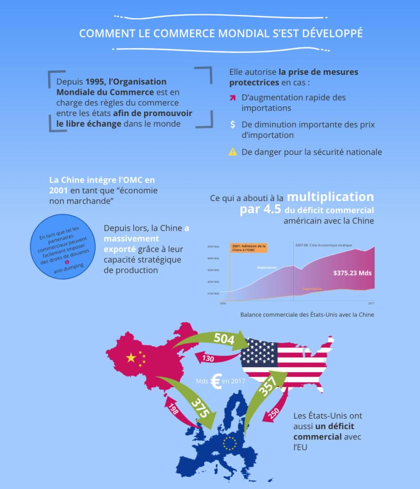 Guerre commerciale Sino-Américaine - Infographie