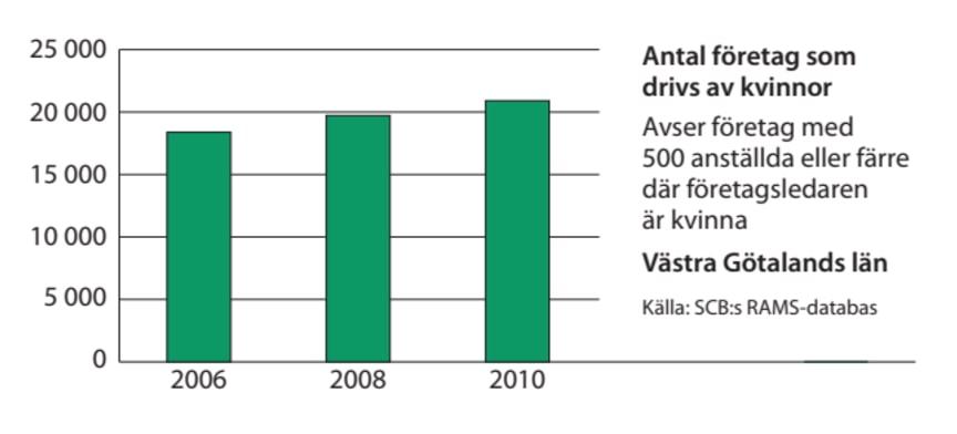 Västra Götaland företag