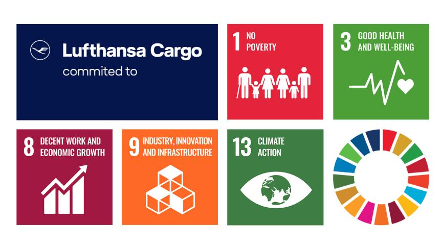 Sustainability Goals Lufthansa Cargo