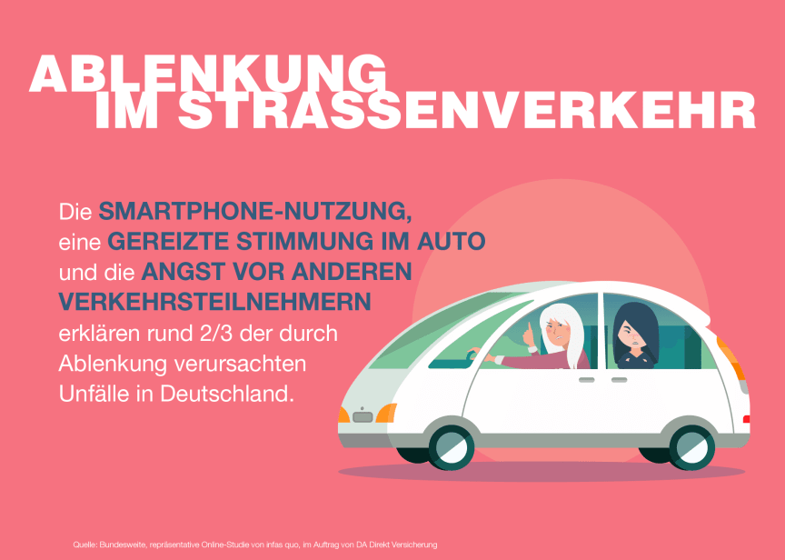 Ablenkung im Straßenverkehr stellt statistisch gesehen eine ebenso große Gefahr dar wie zu schnelles Fahren.