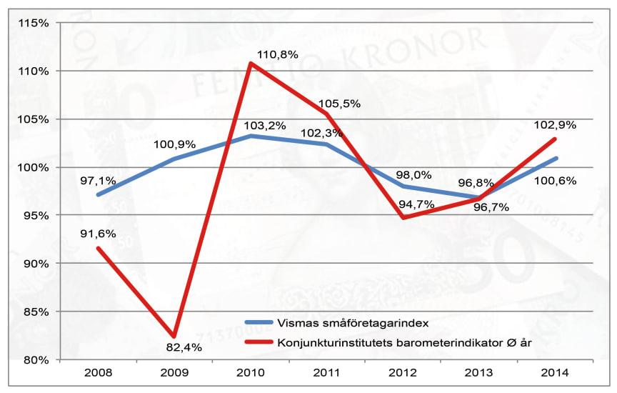 Vismas småföretagarindex årsskiftet 2014-2015
