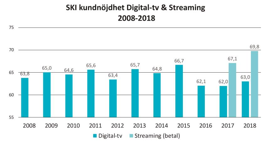 SKI kundnöjdhet digital-tv och streaming 2008-2018