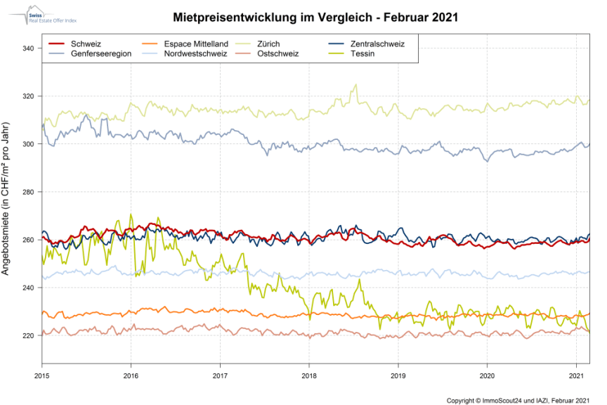 IndexRent Februar-2021_DE_ImmoScout24