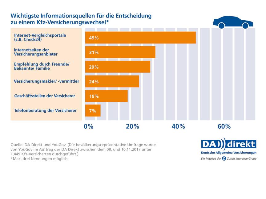 DA Direkt Umfrage: Informationsquellen für Kfz-Versicherungswechsel