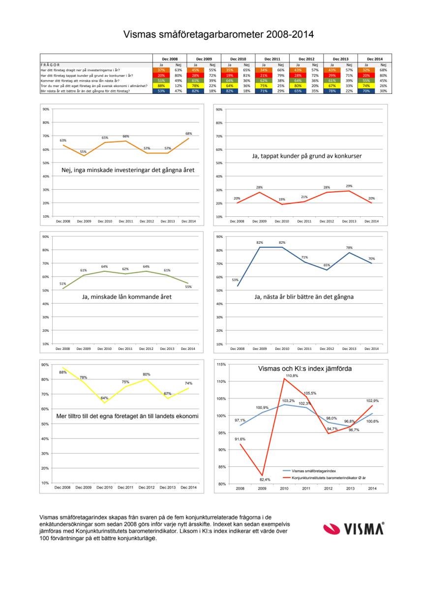 Vismas småföretagarbarometer årsskiftet 2014-2015