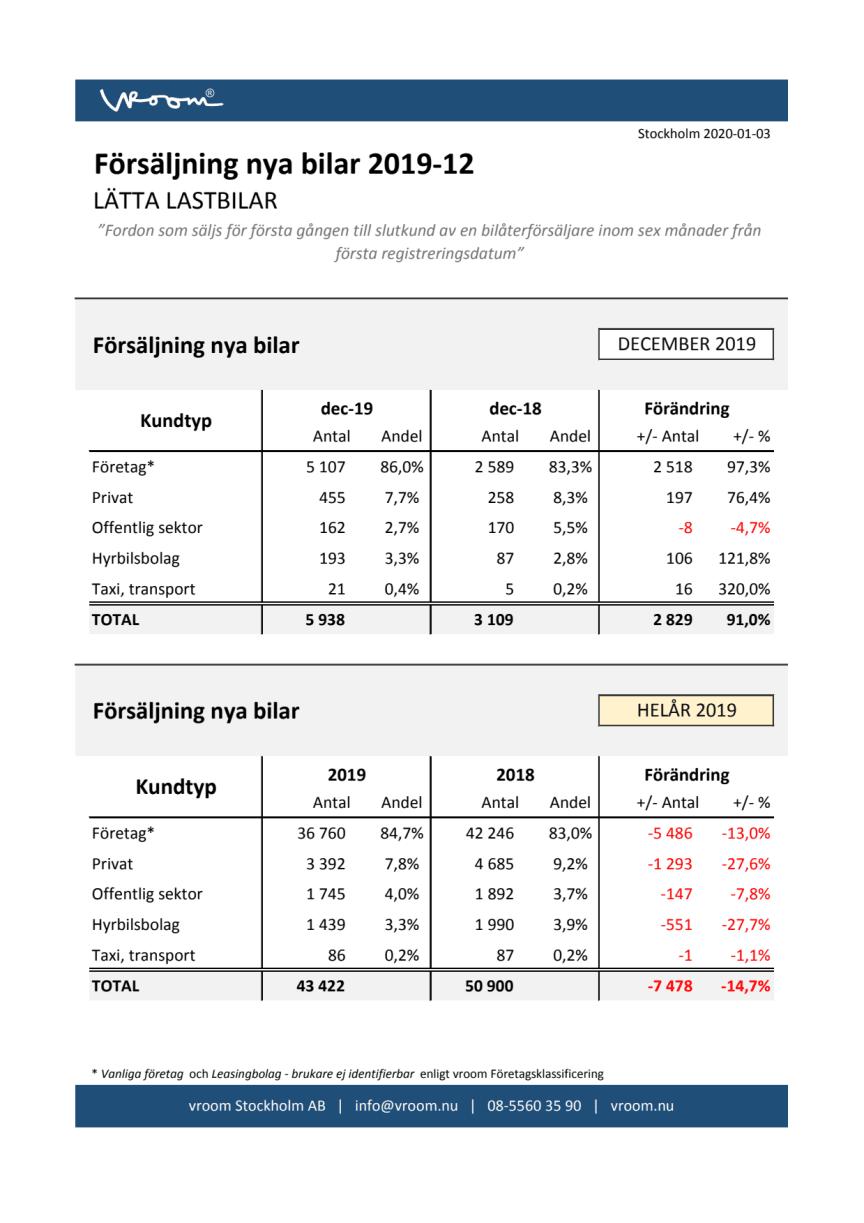 Försäljning nya bilar LLB 2019-12