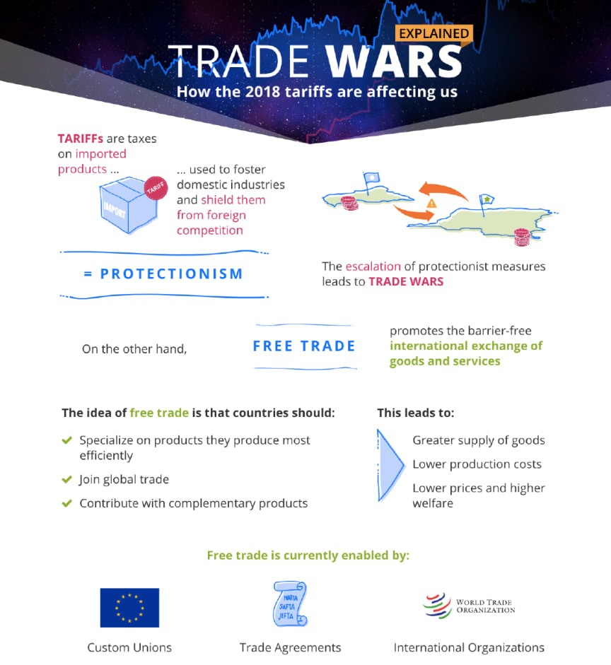 Trade Wars explained