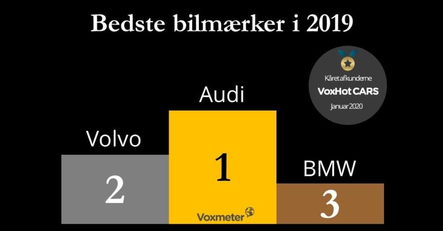 Voxmeter Bedste Bilmærker i 2019