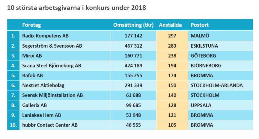 10 största arbetsgivarna i konkurs under helåret 2018