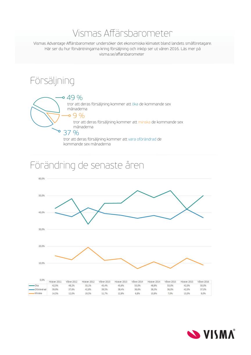 Vismas Affärsbarometer - inköp och försäljning våren 2016