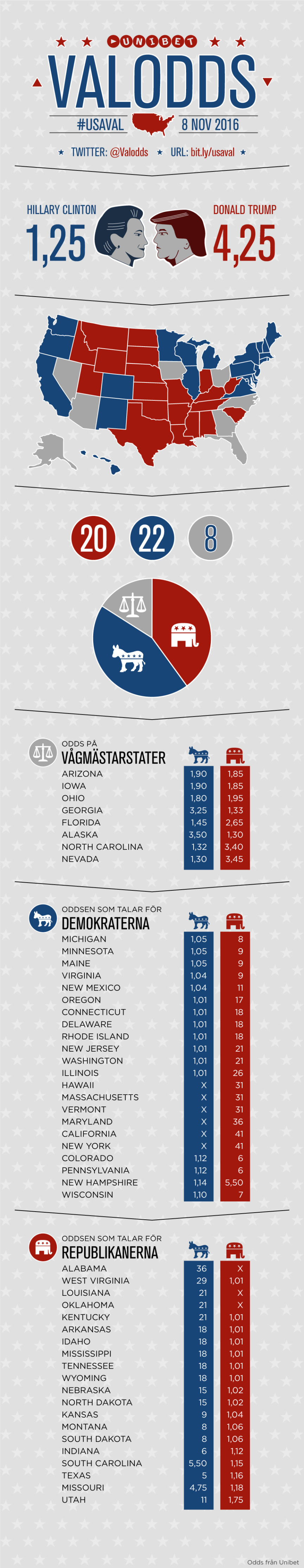 Grafik, presidentvalet